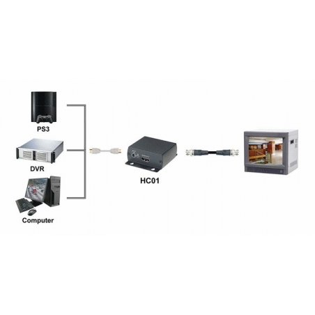 Conversor HDMI a Video SHE HC01-2